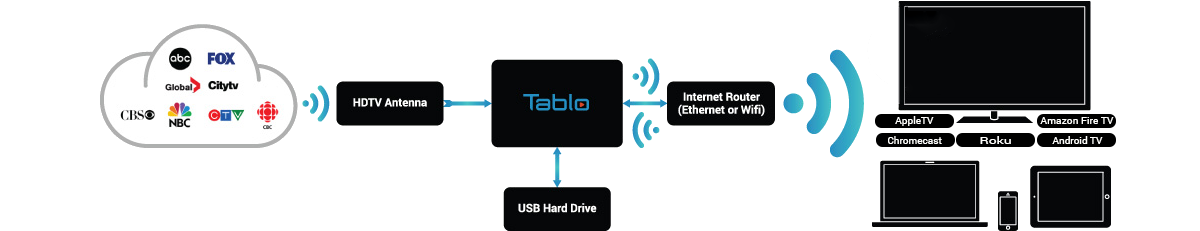 How Tablo Works