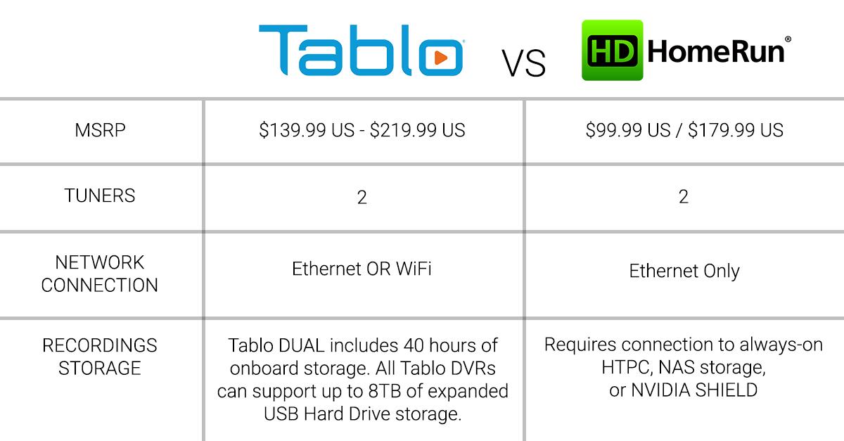 Tablo DUAL OTA DVRs vs  Silicon Dust HDHomeRun Tuners