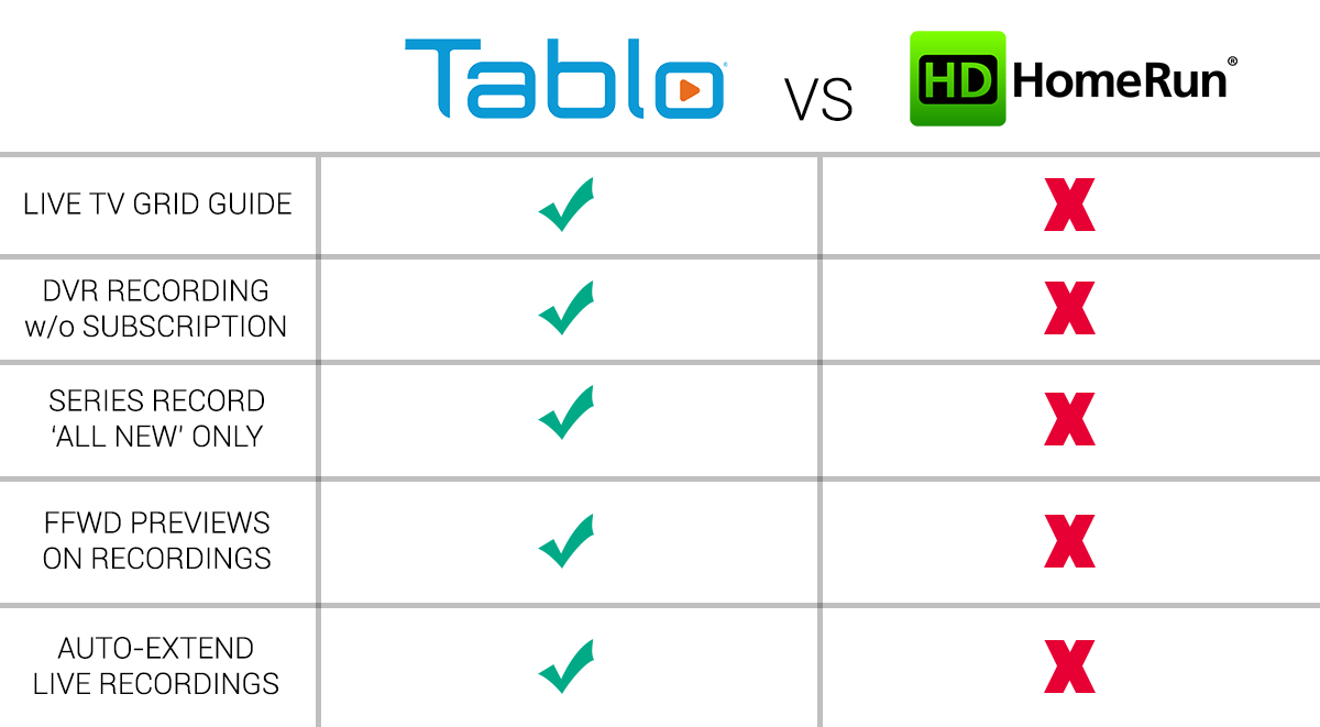 tablo vs. hdhomerun live and dvr features