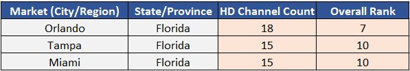 Florida OTA antenna TV channel availability