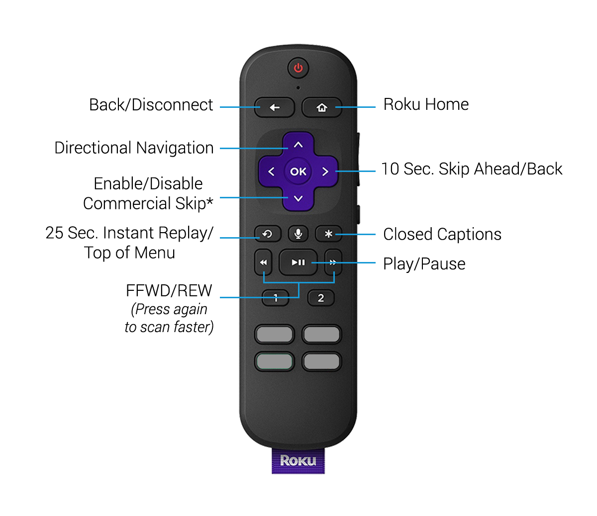 tablo roku remote