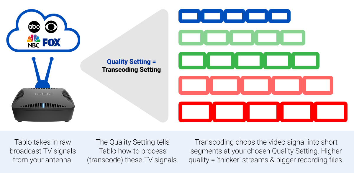 tablo transcoding quality settings