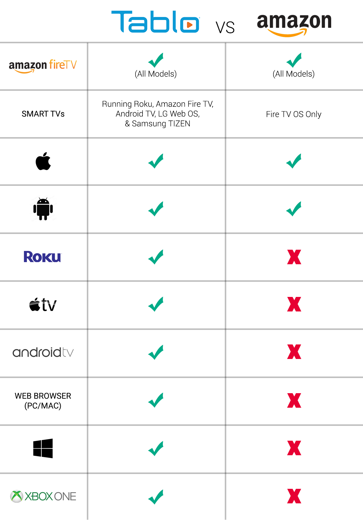 Tablo Recast Device Support Comparison