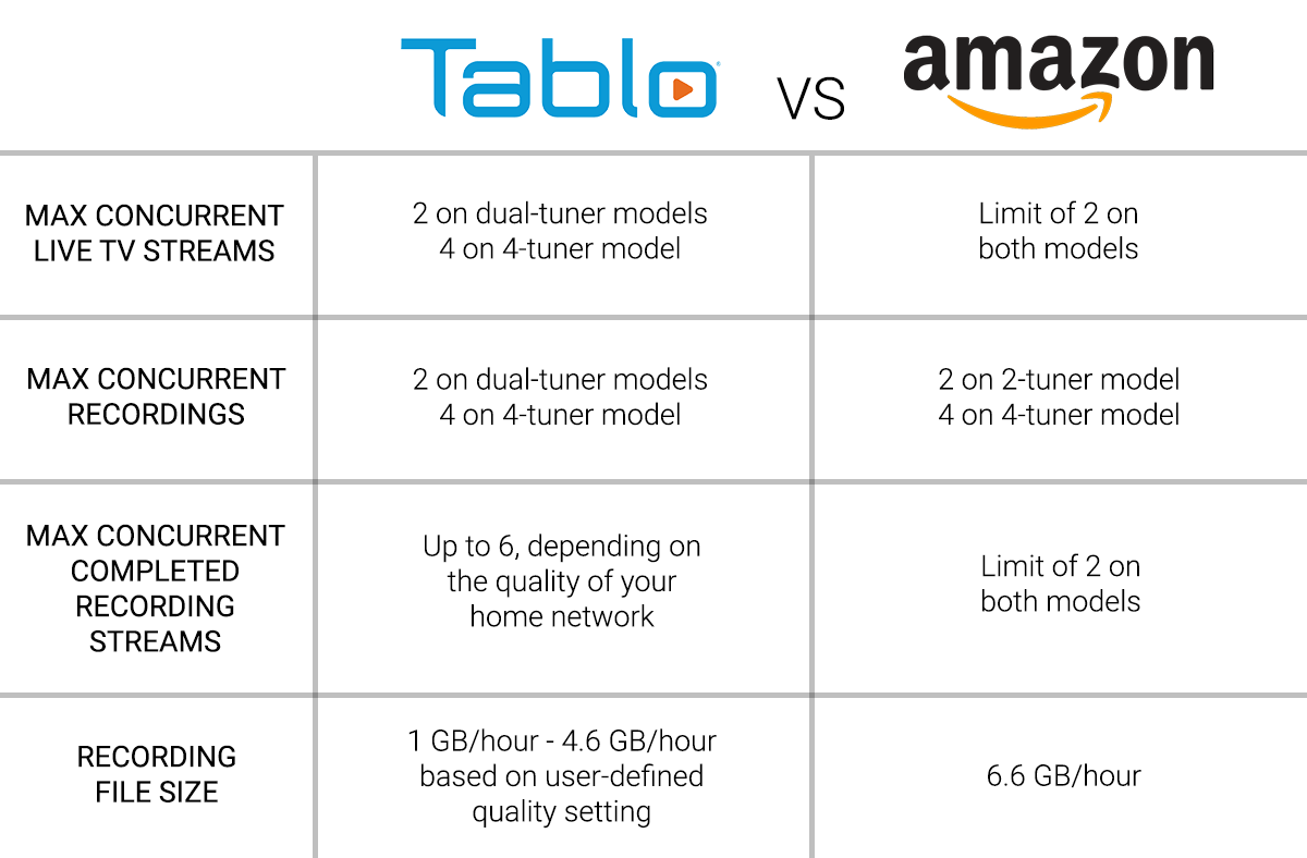 tablo vs. recast live recording streams comparison