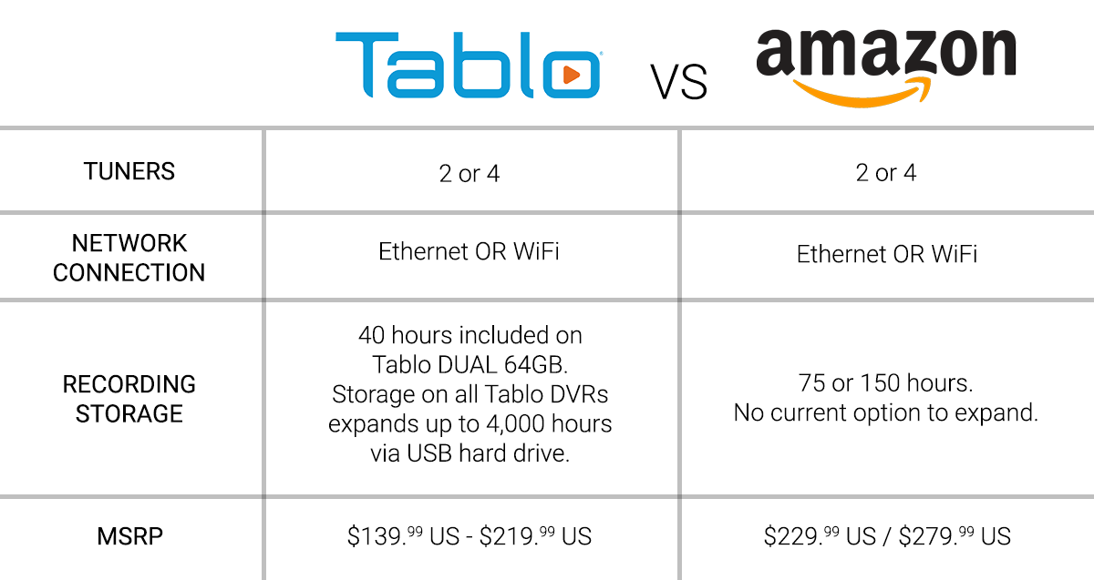 tablo vs recast product details comparison