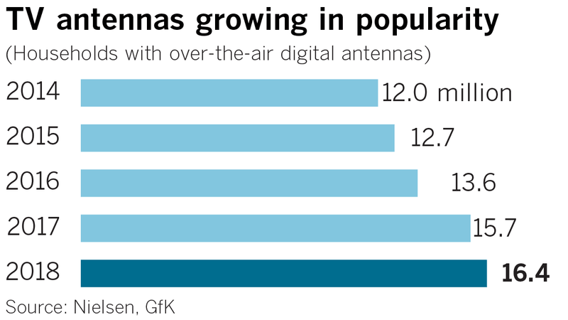 TV Antennas Growing in Popularity